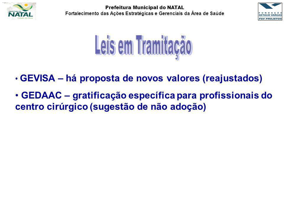 Leis em Tramitação GEVISA – há proposta de novos valores (reajustados)