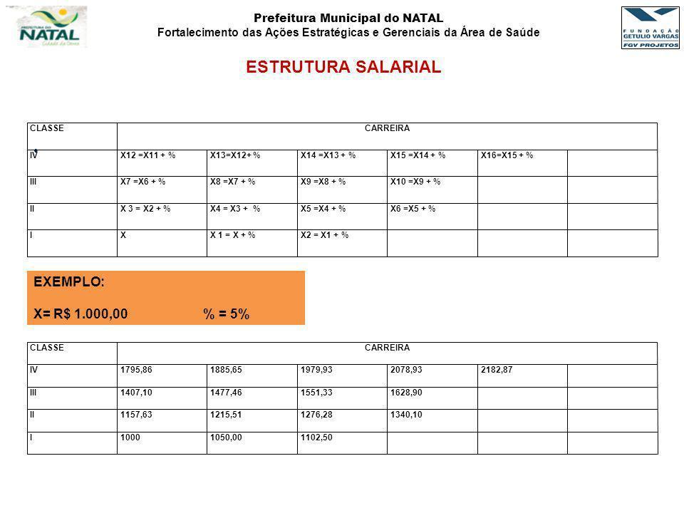 ESTRUTURA SALARIAL EXEMPLO: X= R$ 1.000,00 % = 5% 37 CLASSE CARREIRA