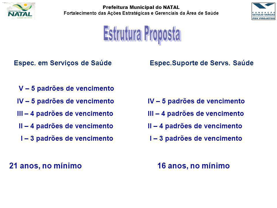 Estrutura Proposta Espec. em Serviços de Saúde Espec.Suporte de Servs. Saúde. V – 5 padrões de vencimento.