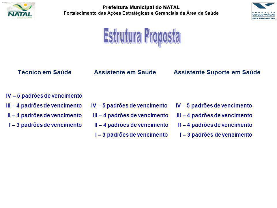 Estrutura Proposta Técnico em Saúde Assistente em Saúde Assistente Suporte em Saúde. IV – 5 padrões de vencimento.