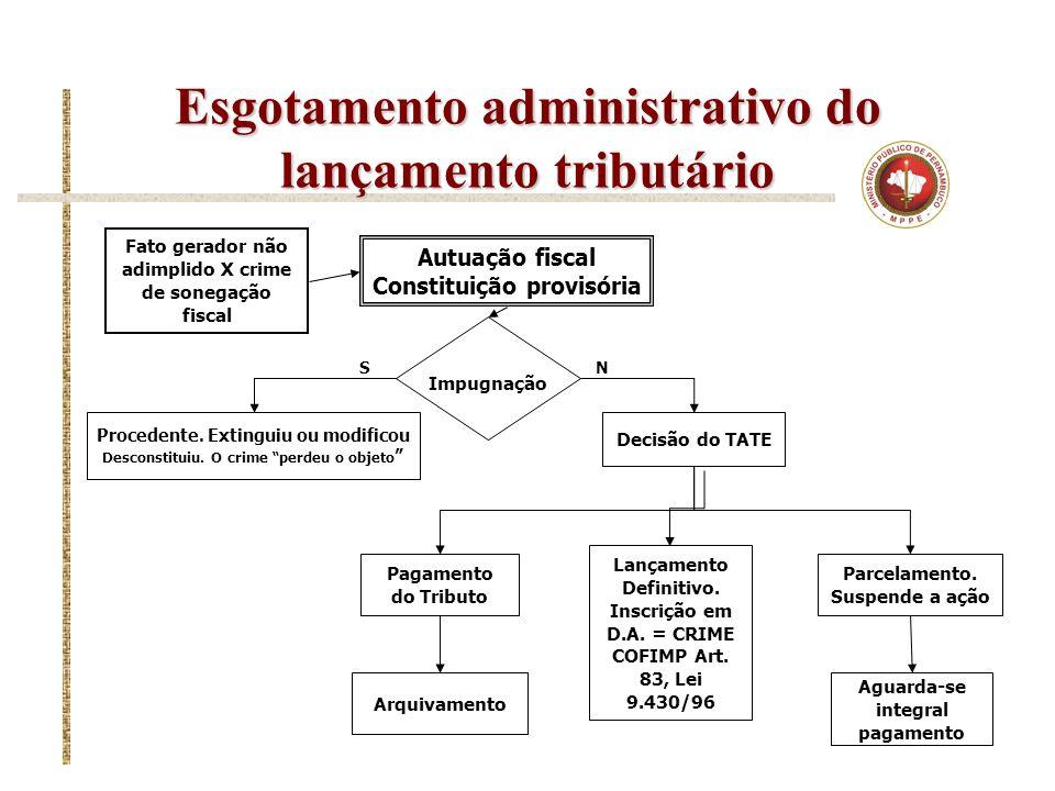 Esgotamento administrativo do lançamento tributário