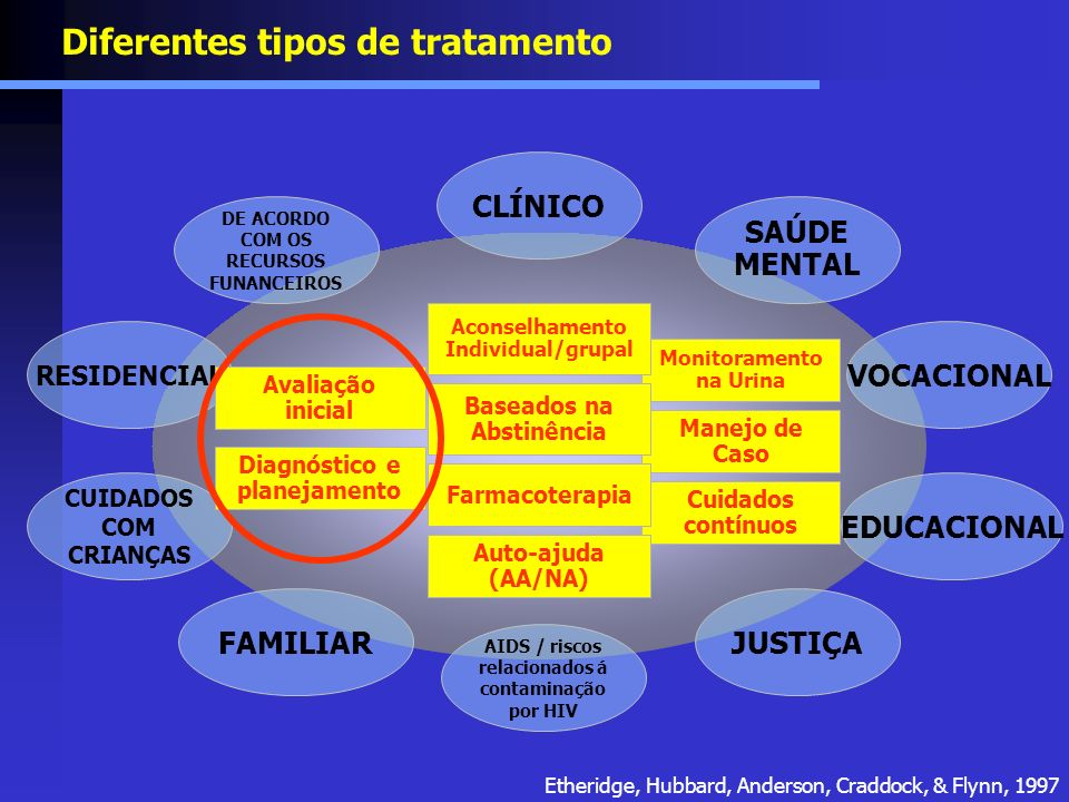 Diferentes tipos de tratamento