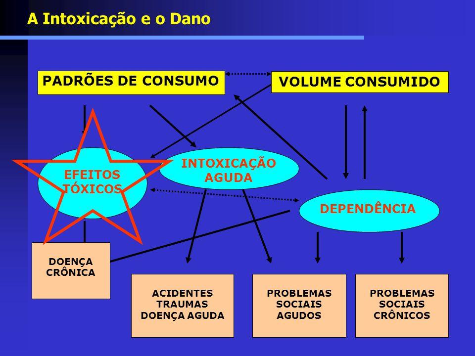 A Intoxicação e o Dano PADRÕES DE CONSUMO VOLUME CONSUMIDO INTOXICAÇÃO