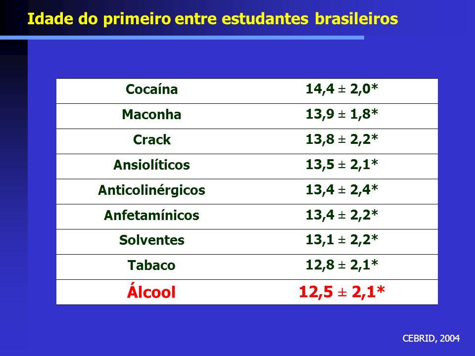 Idade do primeiro entre estudantes brasileiros