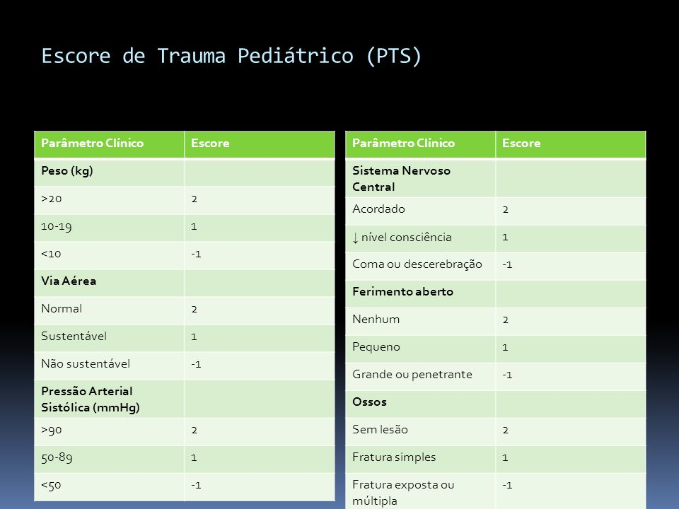 Escore de Trauma Pediátrico (PTS)
