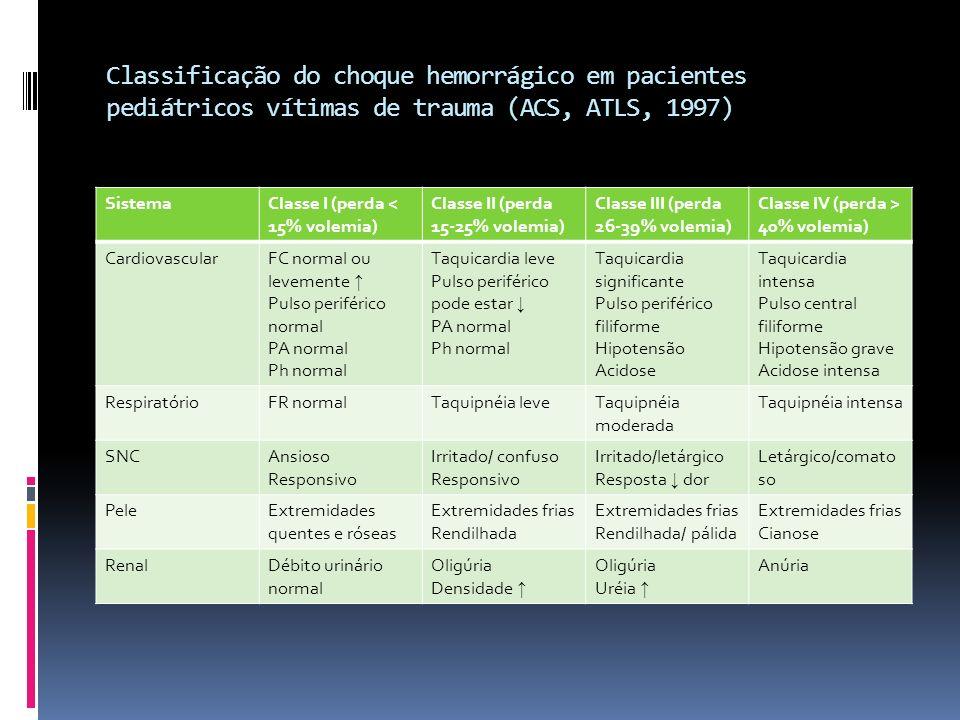 Classificação do choque hemorrágico em pacientes pediátricos vítimas de trauma (ACS, ATLS, 1997)