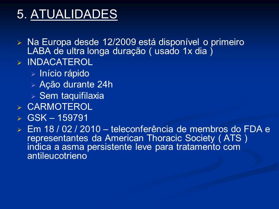 5. ATUALIDADES Na Europa desde 12/2009 está disponível o primeiro LABA de ultra longa duração ( usado 1x dia )