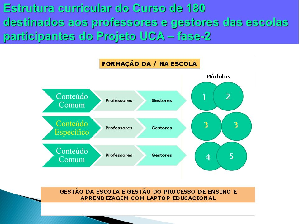 Estrutura curricular do Curso de 180