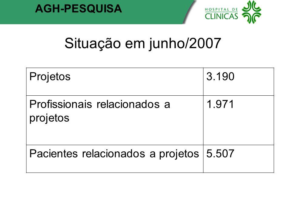 Situação em junho/2007 AGH-PESQUISA Projetos 3.190