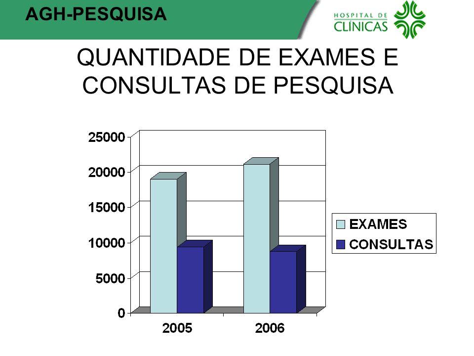 QUANTIDADE DE EXAMES E CONSULTAS DE PESQUISA