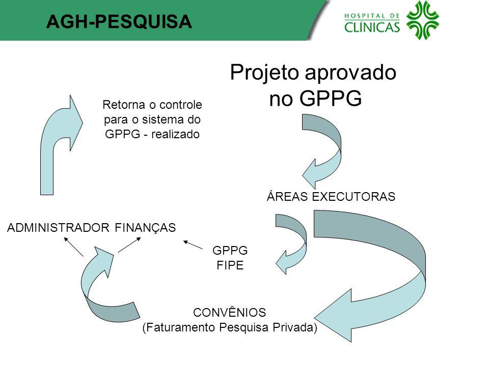 Projeto aprovado no GPPG AGH-PESQUISA