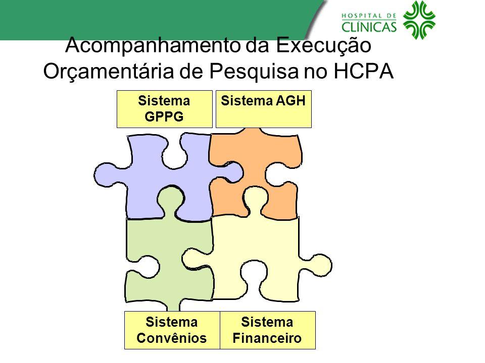 Acompanhamento da Execução Orçamentária de Pesquisa no HCPA