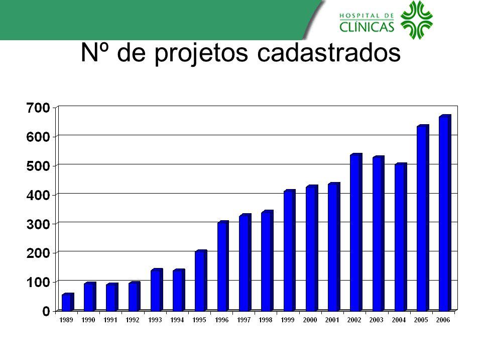 Nº de projetos cadastrados