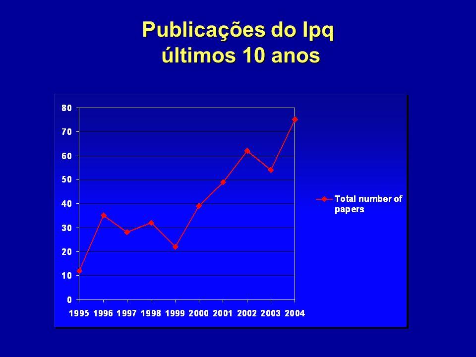 Publicações do Ipq últimos 10 anos
