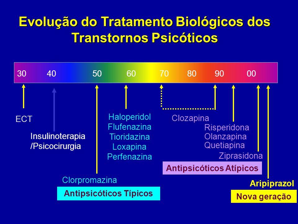 Evolução do Tratamento Biológicos dos Transtornos Psicóticos