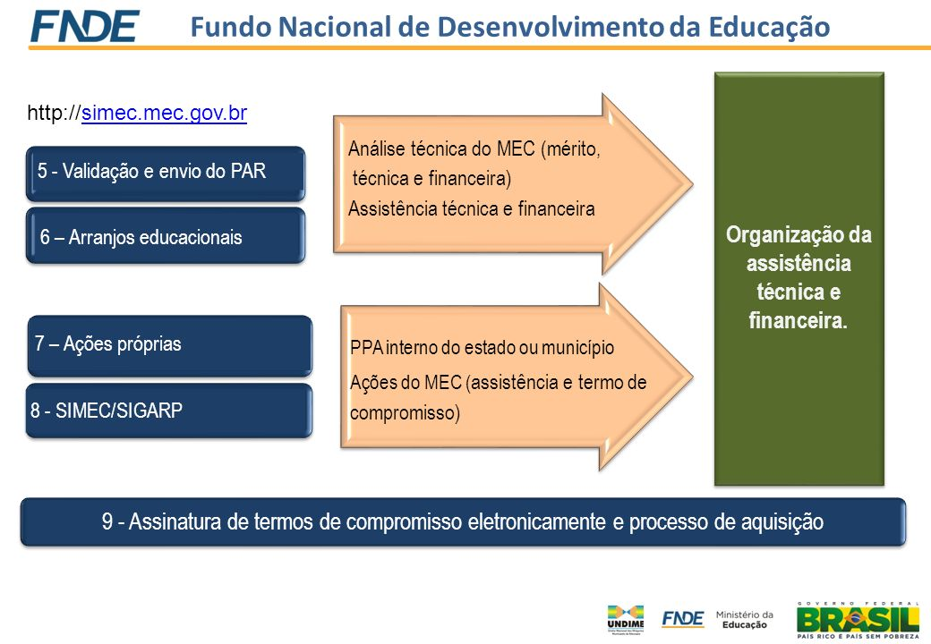 Organização da assistência técnica e financeira.