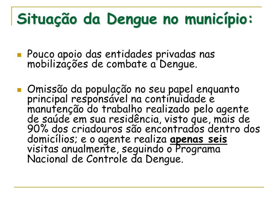 Situação da Dengue no município: