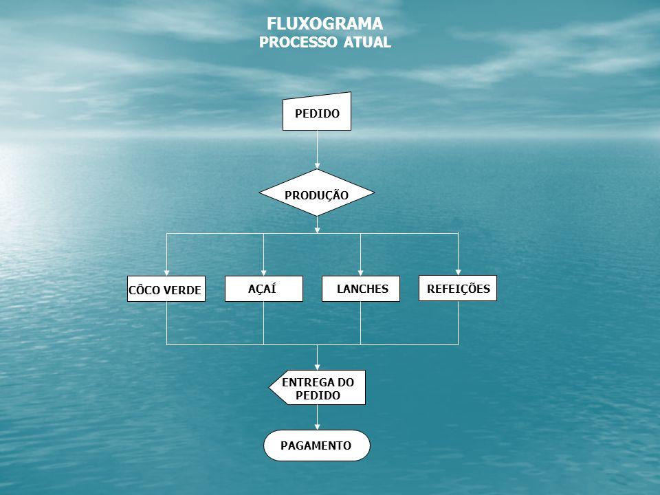 FLUXOGRAMA PROCESSO ATUAL PEDIDO PRODUÇÃO CÔCO VERDE AÇAÍ LANCHES