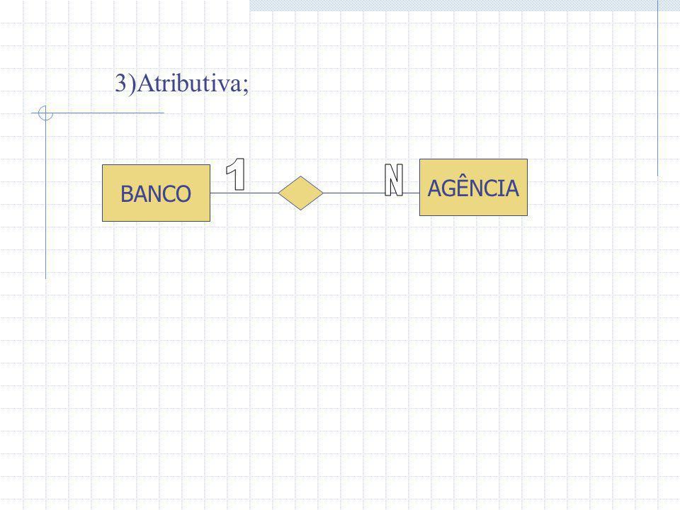 3)Atributiva; 1 AGÊNCIA BANCO N