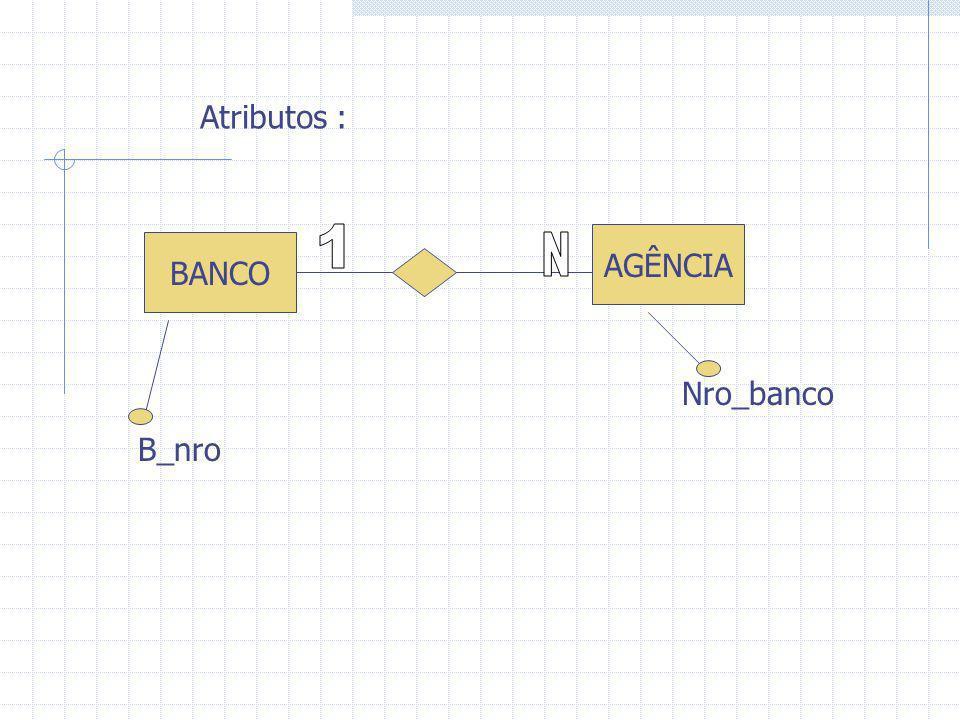 Atributos : 1 AGÊNCIA BANCO N Nro_banco B_nro