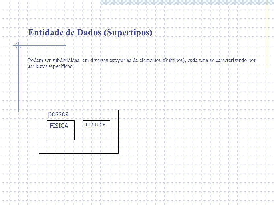 Entidade de Dados (Supertipos)