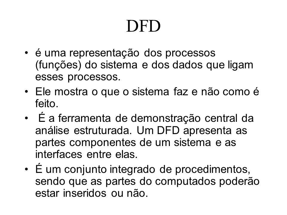 DFD é uma representação dos processos (funções) do sistema e dos dados que ligam esses processos. Ele mostra o que o sistema faz e não como é feito.