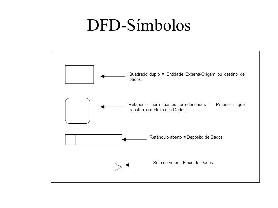 DFD-Símbolos Quadrado duplo = Entidade Externa/Origem ou destino de Dados.
