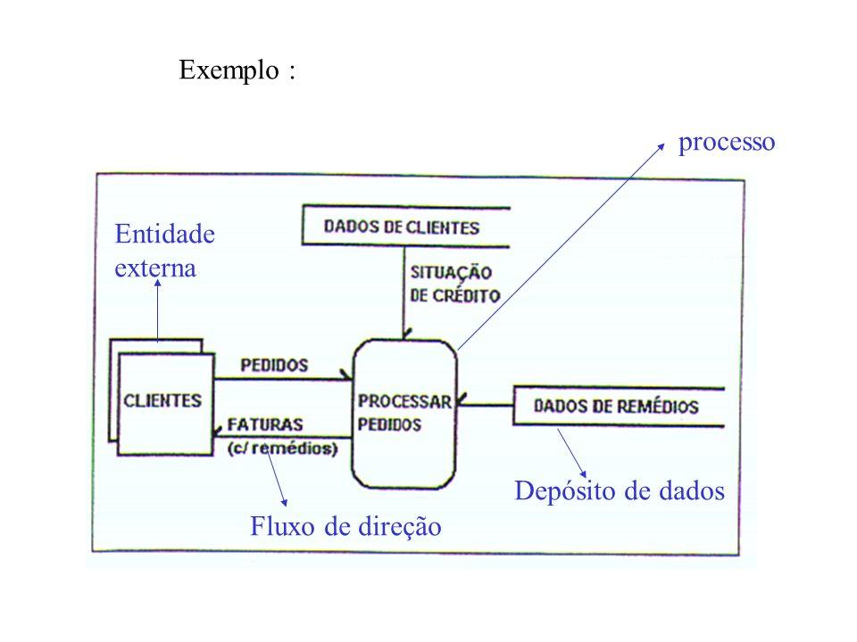 Exemplo : processo Entidade externa Depósito de dados Fluxo de direção