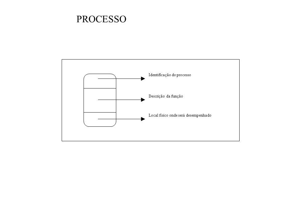 PROCESSO Identificação do processo Descrição da função