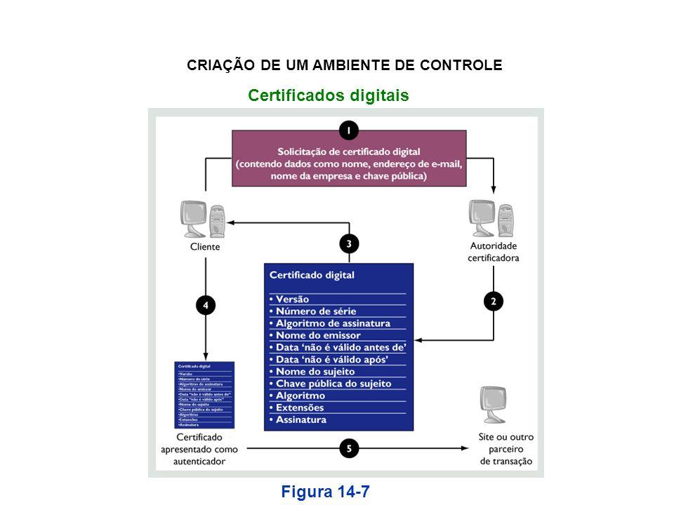 CRIAÇÃO DE UM AMBIENTE DE CONTROLE Certificados digitais