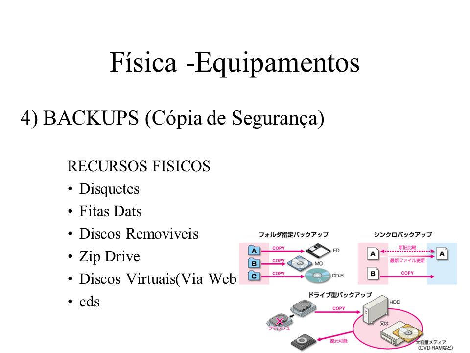 Física -Equipamentos 4) BACKUPS (Cópia de Segurança) RECURSOS FISICOS