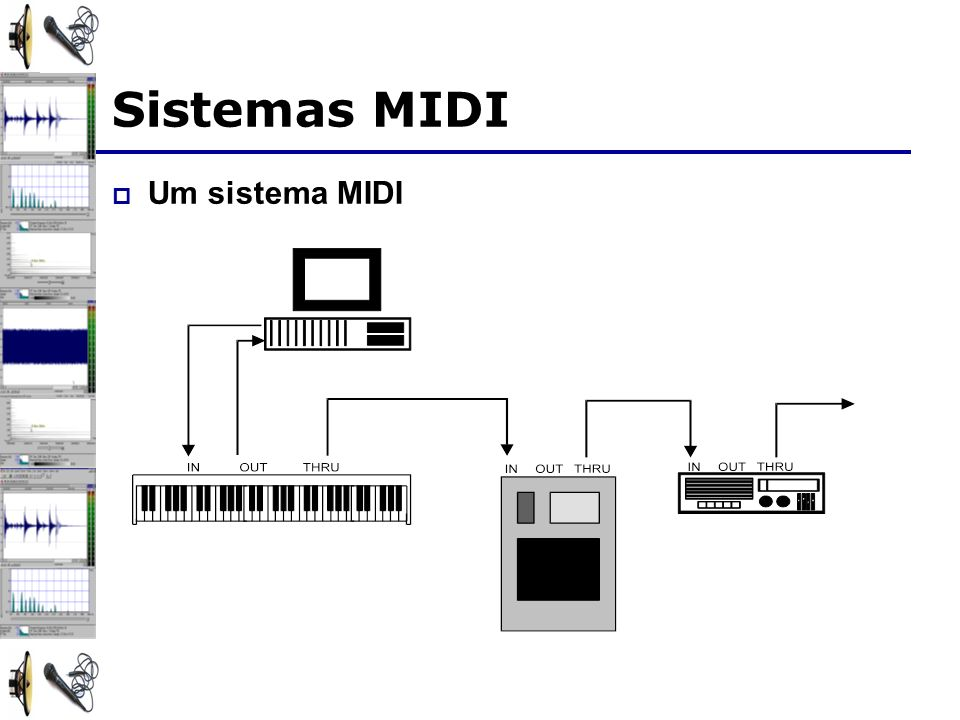 Sistemas MIDI Um sistema MIDI
