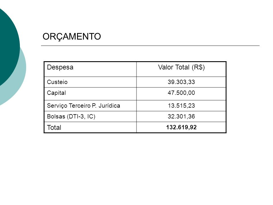 ORÇAMENTO Despesa Valor Total (R$) Total Custeio 39.303,33 Capital