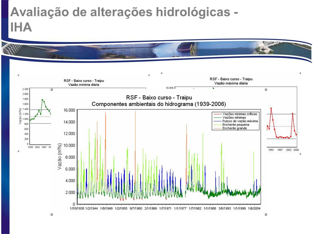 Avaliação de alterações hidrológicas - IHA
