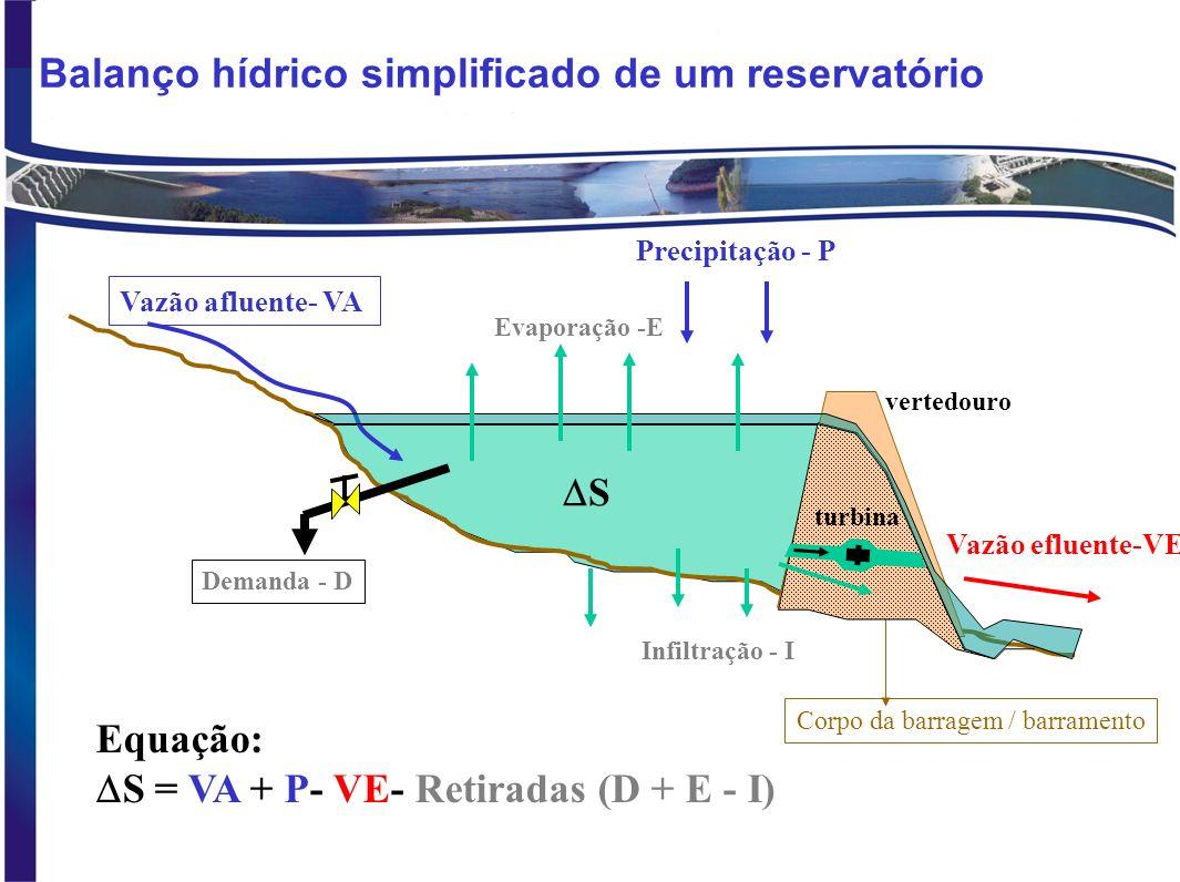 Balanço hídrico simplificado de um reservatório