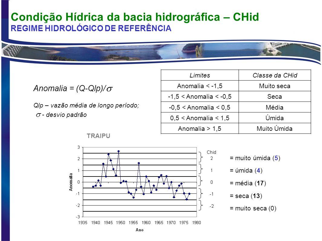 Condição Hídrica da bacia hidrográfica – CHid