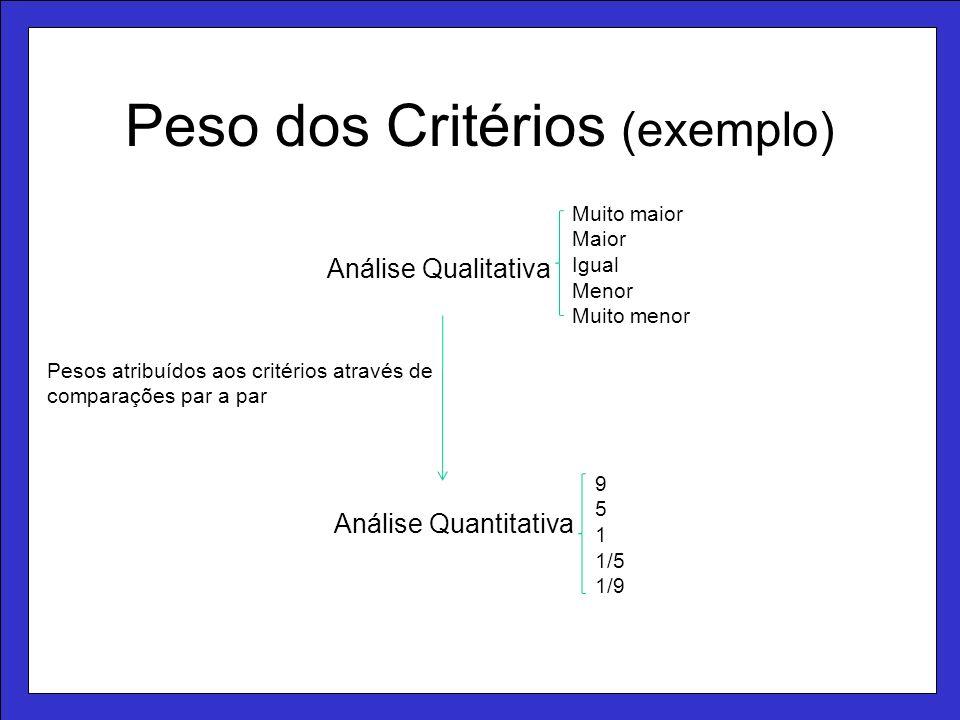 Peso dos Critérios (exemplo)