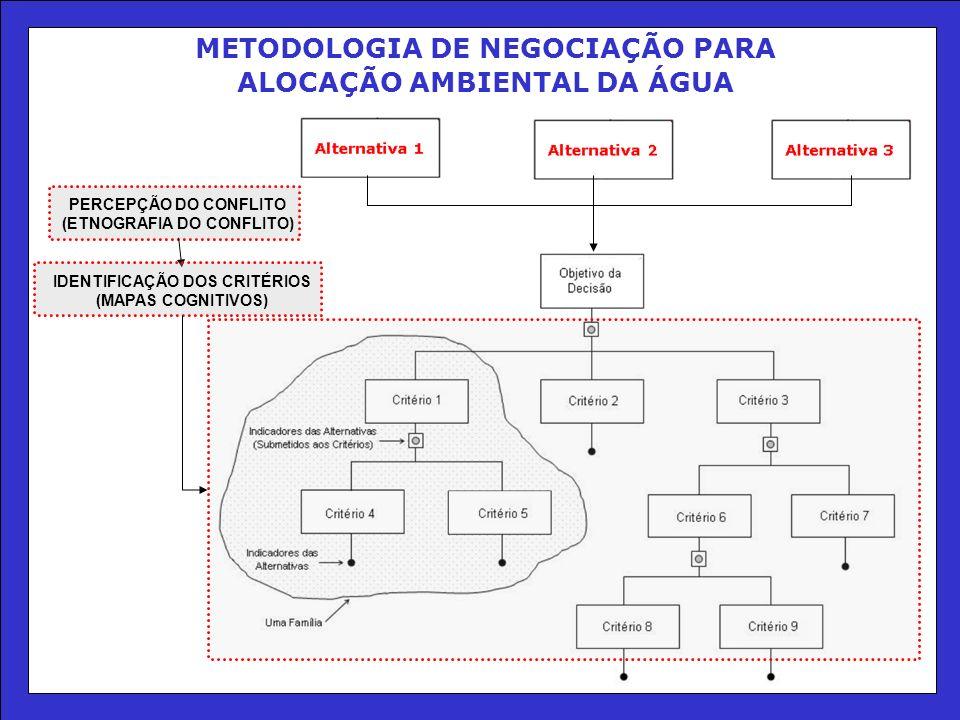 METODOLOGIA DE NEGOCIAÇÃO PARA ALOCAÇÃO AMBIENTAL DA ÁGUA
