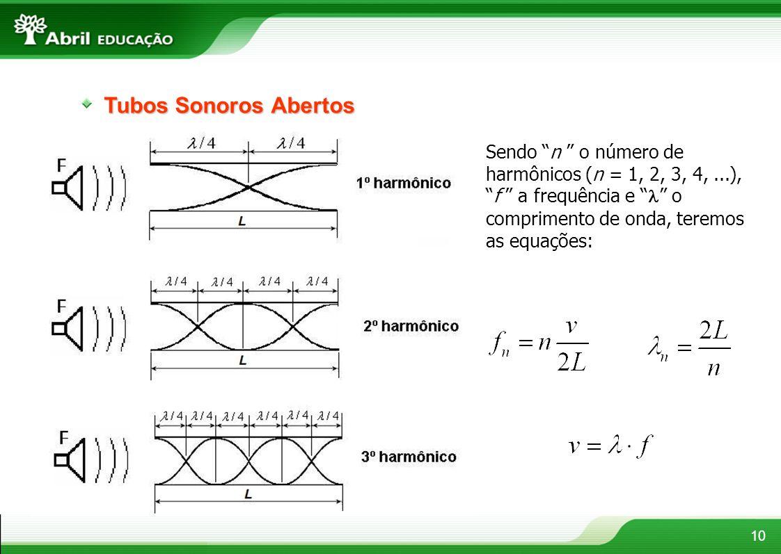 Tubos Sonoros Abertos Sendo n o número de harmônicos (n = 1, 2, 3, 4, ...), f a frequência e  o comprimento de onda, teremos as equações: