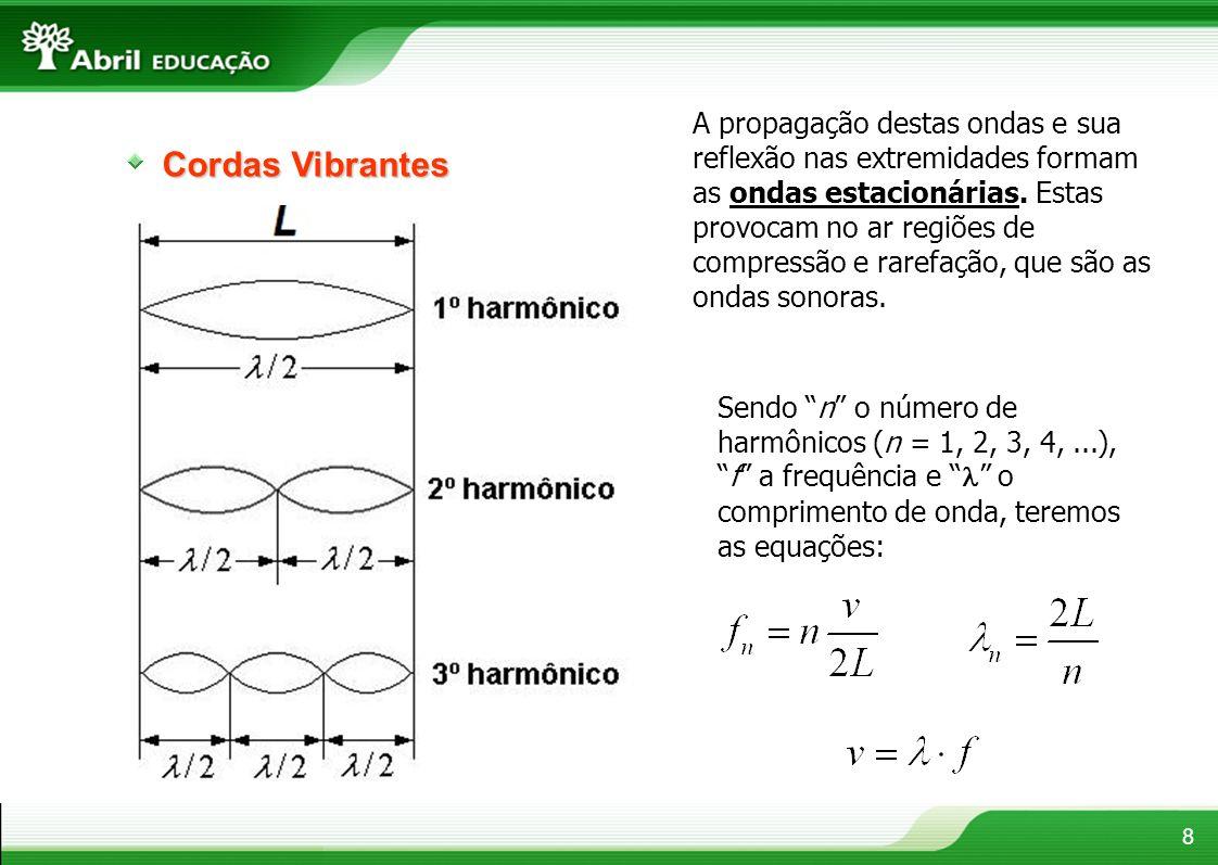A propagação destas ondas e sua reflexão nas extremidades formam as ondas estacionárias. Estas provocam no ar regiões de compressão e rarefação, que são as ondas sonoras.