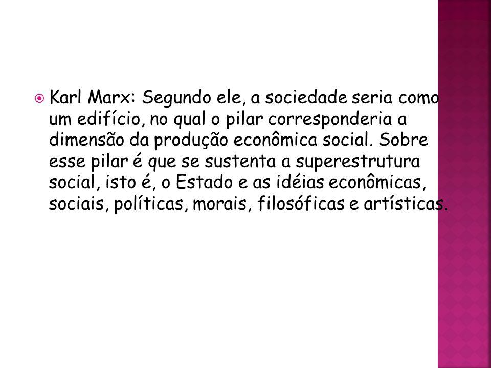 Karl Marx: Segundo ele, a sociedade seria como um edifício, no qual o pilar corresponderia a dimensão da produção econômica social.