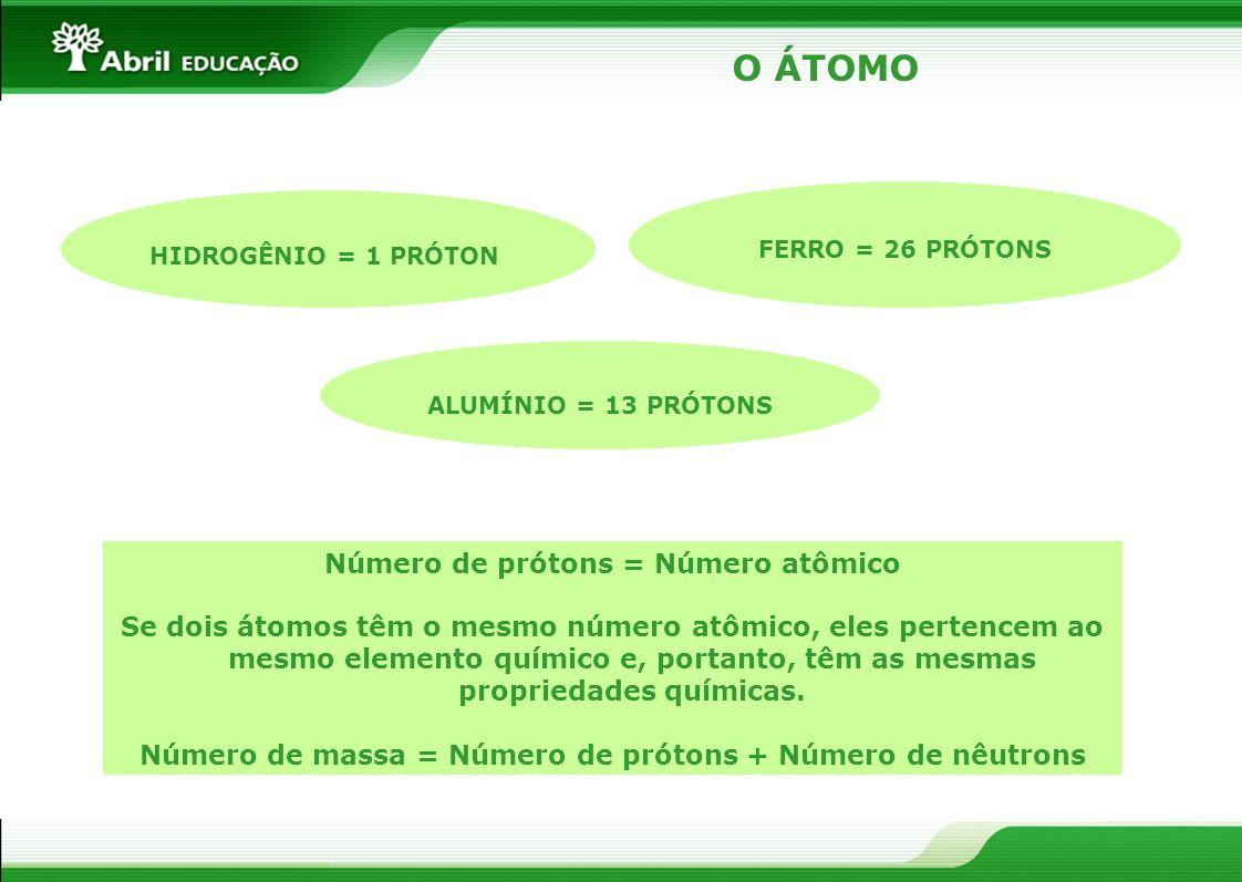 O ÁTOMO Número de prótons = Número atômico