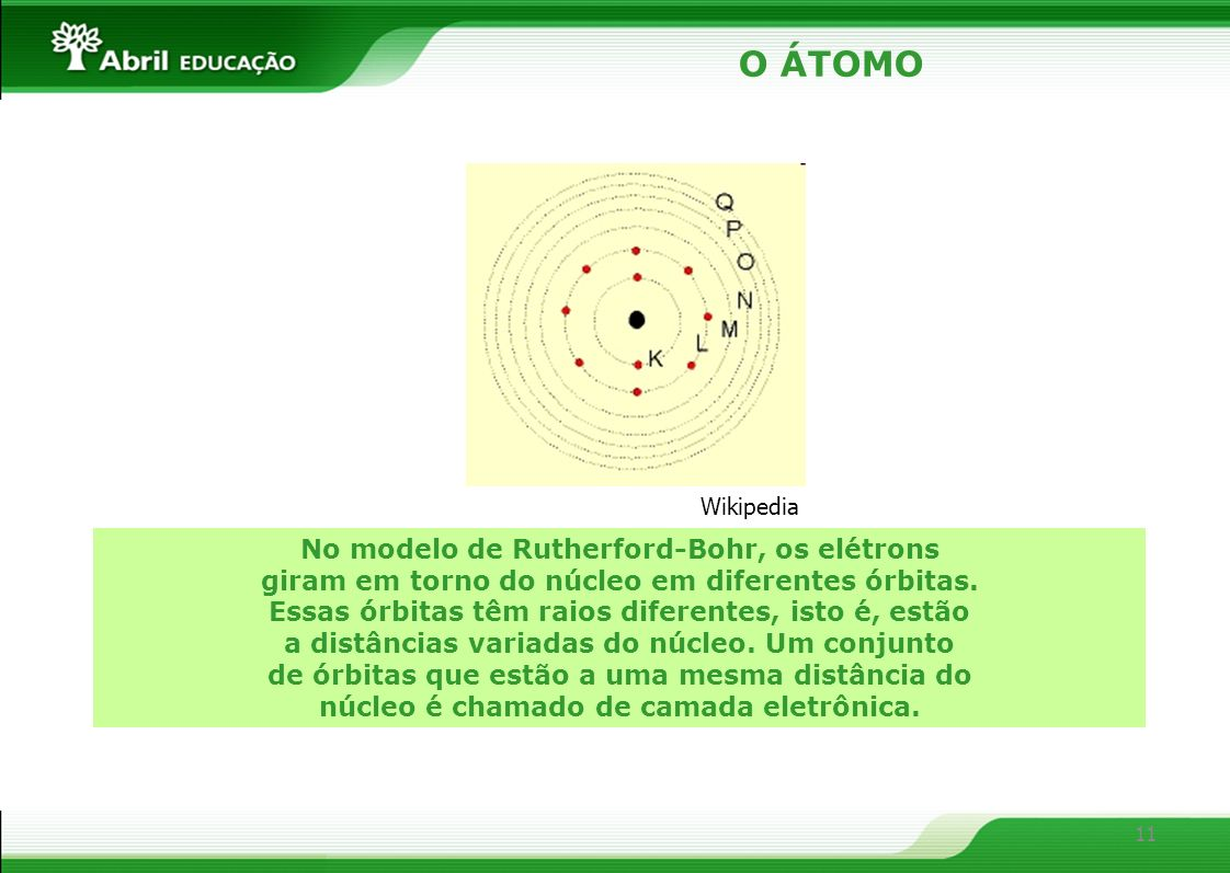 O ÁTOMO No modelo de Rutherford-Bohr, os elétrons