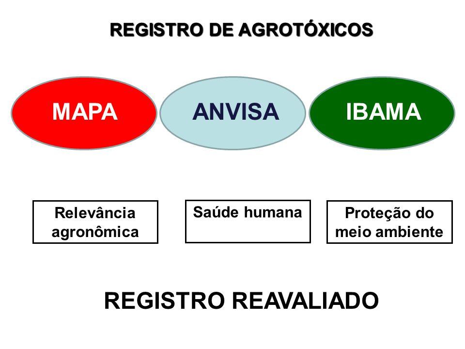 MAPA ANVISA IBAMA REGISTRO REAVALIADO