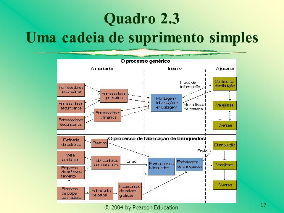 Quadro 2.3 Uma cadeia de suprimento simples