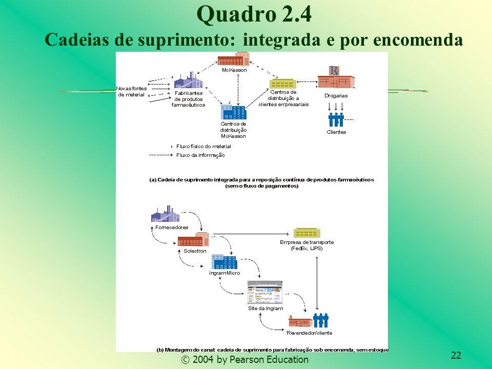 Quadro 2.4 Cadeias de suprimento: integrada e por encomenda
