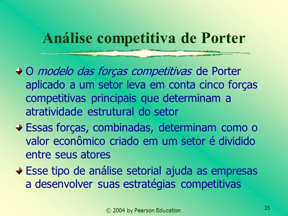 Análise competitiva de Porter