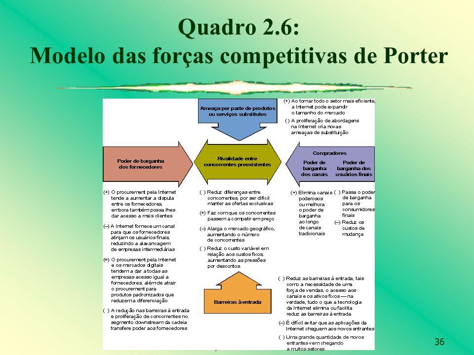 Quadro 2.6: Modelo das forças competitivas de Porter