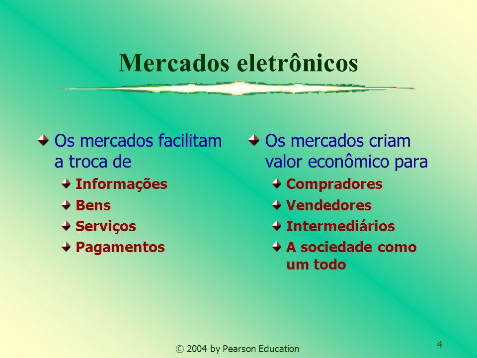 Mercados eletrônicos Os mercados facilitam a troca de