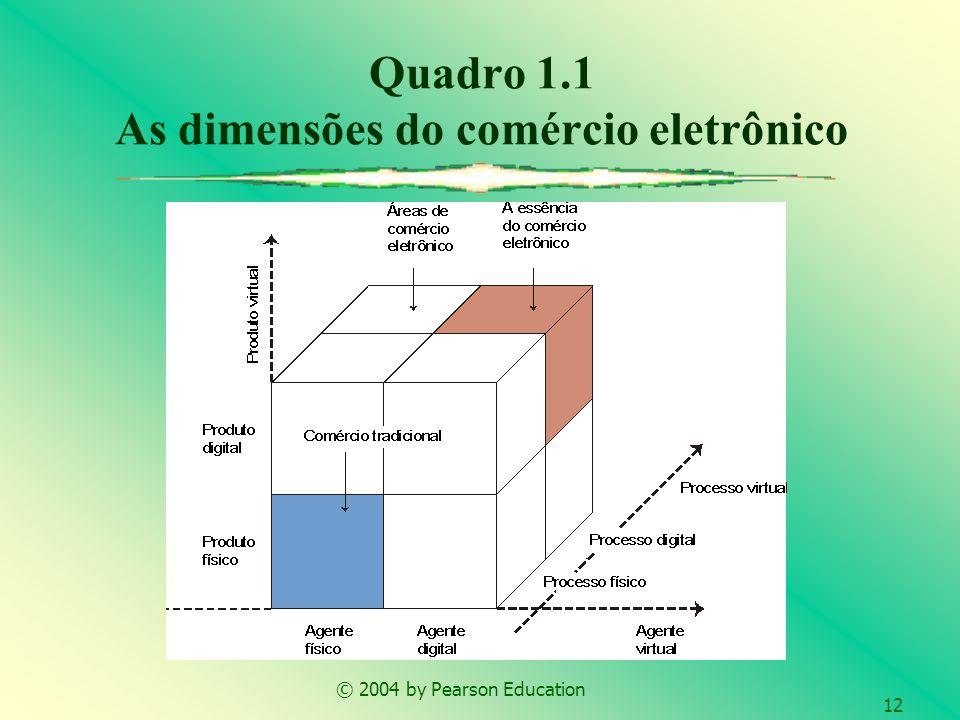 Quadro 1.1 As dimensões do comércio eletrônico